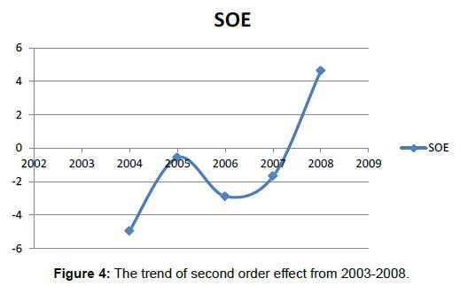 global-economics-trend-order