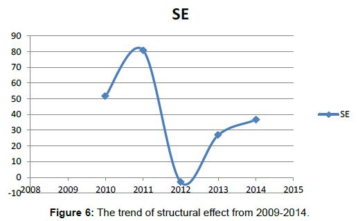 global-economics-trend-structural