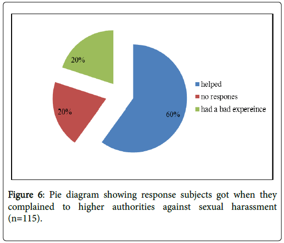 global-journal-nursing-forensic-studies-authorities-sexual-harassment