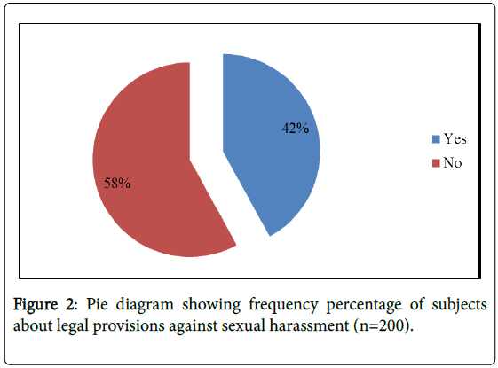 global-journal-nursing-forensic-studies-legal-provisions-sexual-harassment