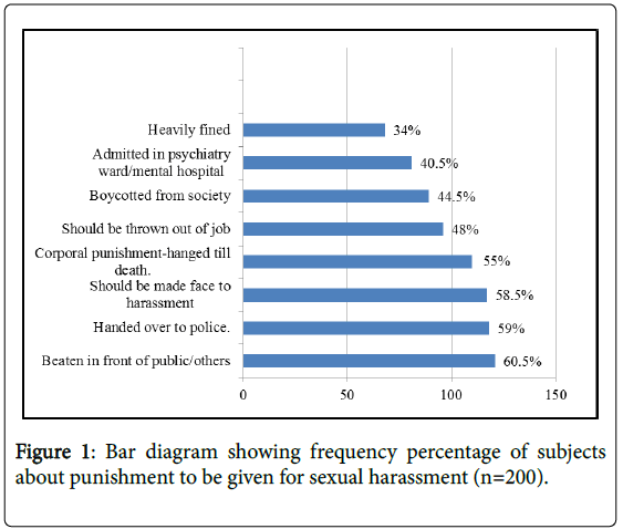 global-journal-nursing-forensic-studies-punishment-sexual-harassment