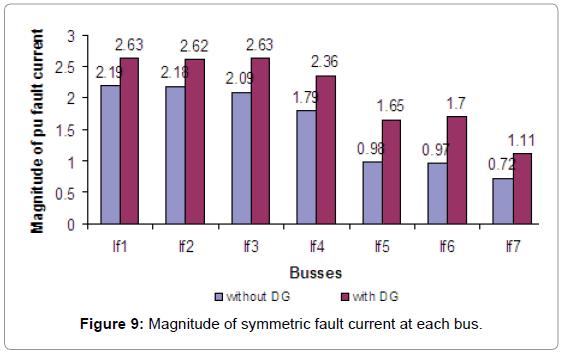 global-journal-technology-Magnitude-symmetric-fault