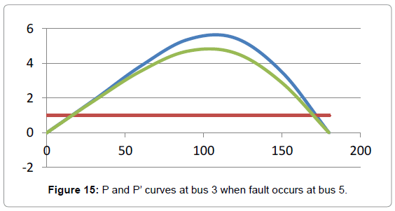 global-journal-technology-fault-occurs-bus