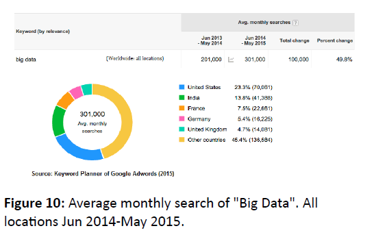 global-journal-technology-optimization-Average-monthly