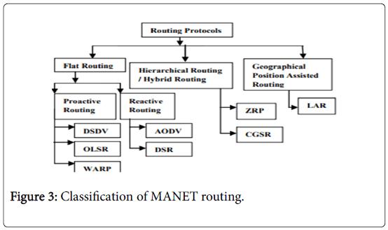 global-journal-technology-optimization-Classification