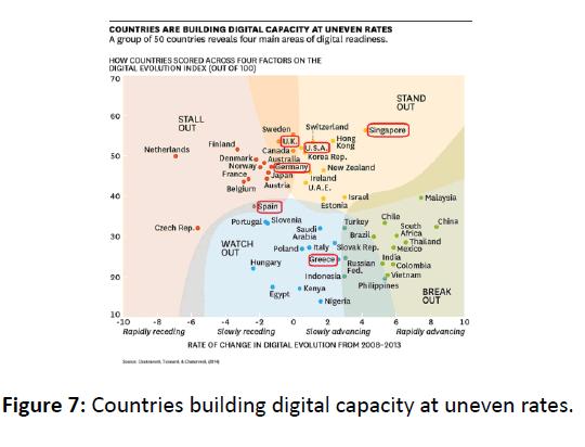 global-journal-technology-optimization-Countries-building