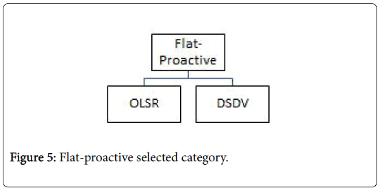 global-journal-technology-optimization-Flat-proactive