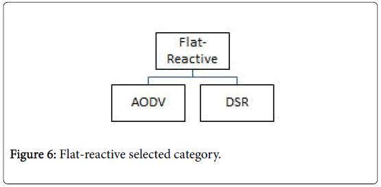 global-journal-technology-optimization-Flat-reactive