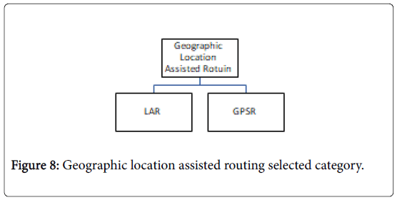 Examining Possible Supplementary Nature of Routing Protocols in