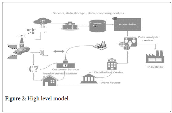 global-journal-technology-optimization-High-level-model