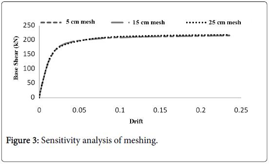 global-journal-technology-optimization-Sensitivity-analysis