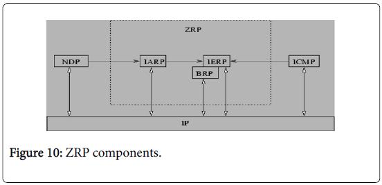 global-journal-technology-optimization-ZRP-components