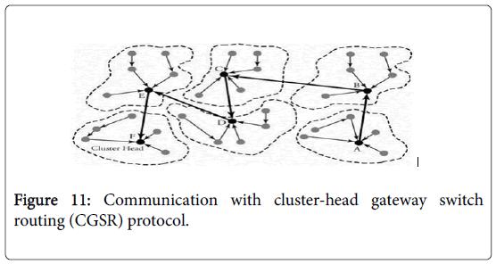global-journal-technology-optimization-cluster-head