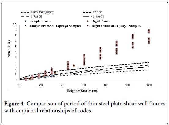 global-journal-technology-optimization-empirical-relationships