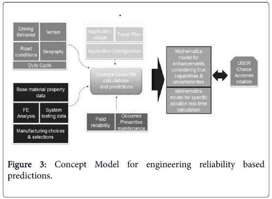 global-journal-technology-optimization-engineering-reliability