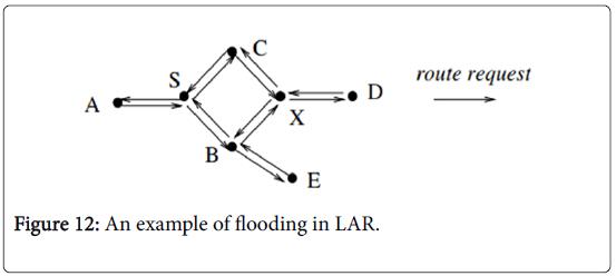 global-journal-technology-optimization-flooding