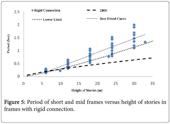 global-journal-technology-optimization-rigid-connection