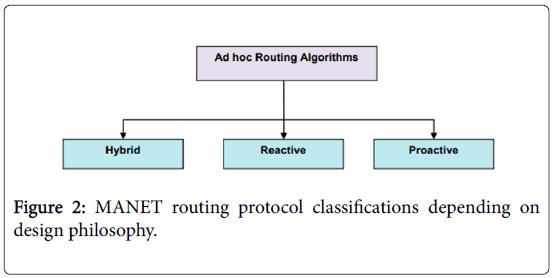 global-journal-technology-optimization-routing-protocol