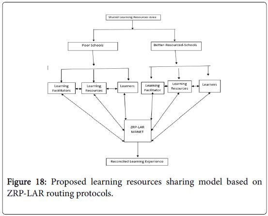 global-journal-technology-optimization-routing-protocols