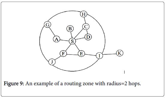 global-journal-technology-optimization-routing-zone