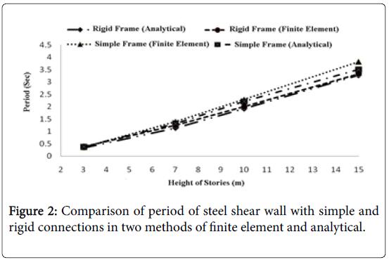 global-journal-technology-optimization-steel-shear-wall