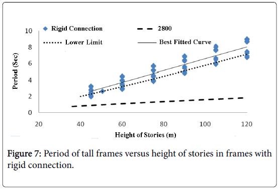 global-journal-technology-optimization-tall-frames