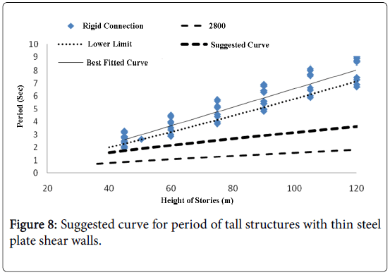 global-journal-technology-optimization-tall-structures