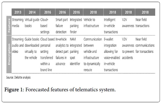 global-journal-technology-optimization-telematics-system