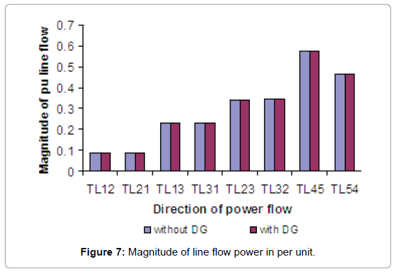 global-journal-technology-power-per-unit