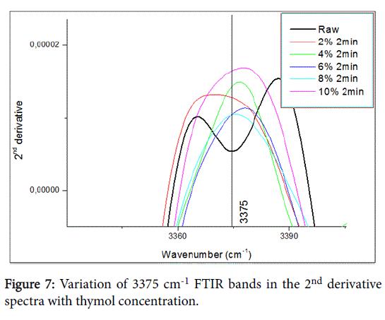 glycobiology-FTIR-bands
