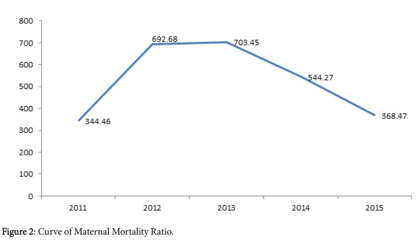 gynecology-Maternal-Mortality-Ratio