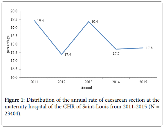 gynecology-annual-rate-caesarean