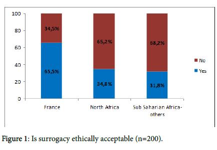 gynecology-obstetrics-surrogacy-ethically