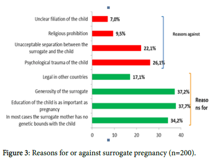 gynecology-obstetrics-surrogate-pregnancy