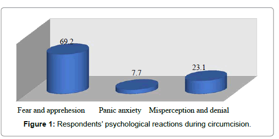 health-care-psychological-reactions