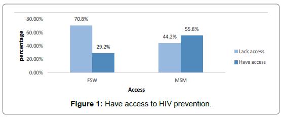 health-economics-outcome-research-HIV-prevention