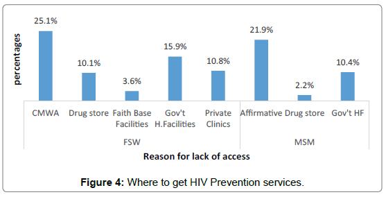 health-economics-outcome-research-HIV-prevention-services