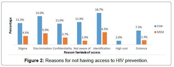 health-economics-outcome-research-access-HIV-prevention