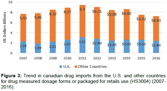 U S  Drug Importation: Impact on Canada's Prescription Drug