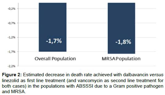health-economics-outcome-research-death-rate-achieved