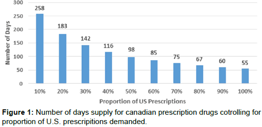 health-economics-outcome-research-prescription-drugs-cotrolling