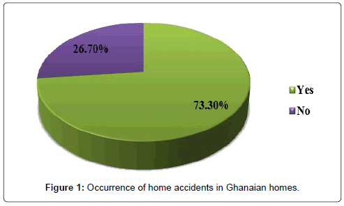 health-education-research-development-home-accidents