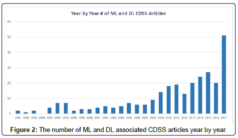 health-medical-informatics-CDSS-articles