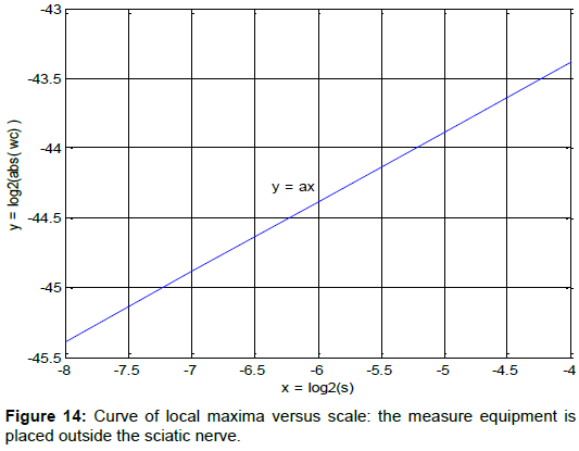 health-medical-informatics-Curve-local-maxima