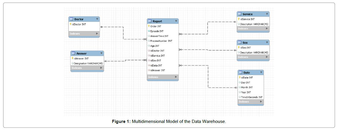 health-medical-informatics-Data-Warehouse