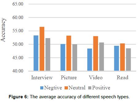 health-medical-informatics-different-speech-types
