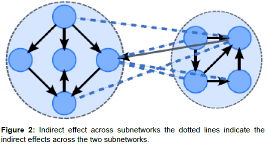 health-medical-informatics-effect-across-subnetworks