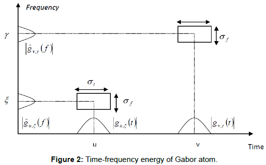 health-medical-informatics-energy-Gabor-atom