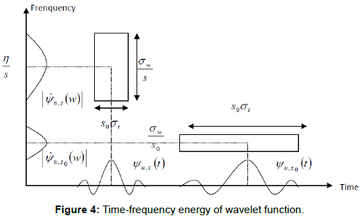 health-medical-informatics-energy-wavelet-function