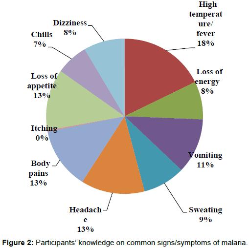 health-medical-informatics-signs-symptoms-malaria